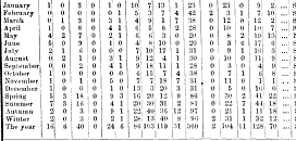 [merged small][ocr errors][merged small][merged small][merged small][merged small][merged small][ocr errors][merged small][ocr errors][merged small][merged small][merged small]